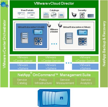 VMware Diagram